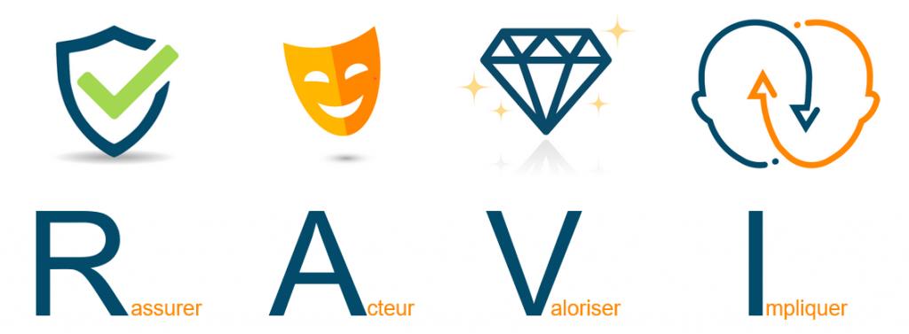 La méthode RAVI pour développer votre stratégie webmarketing